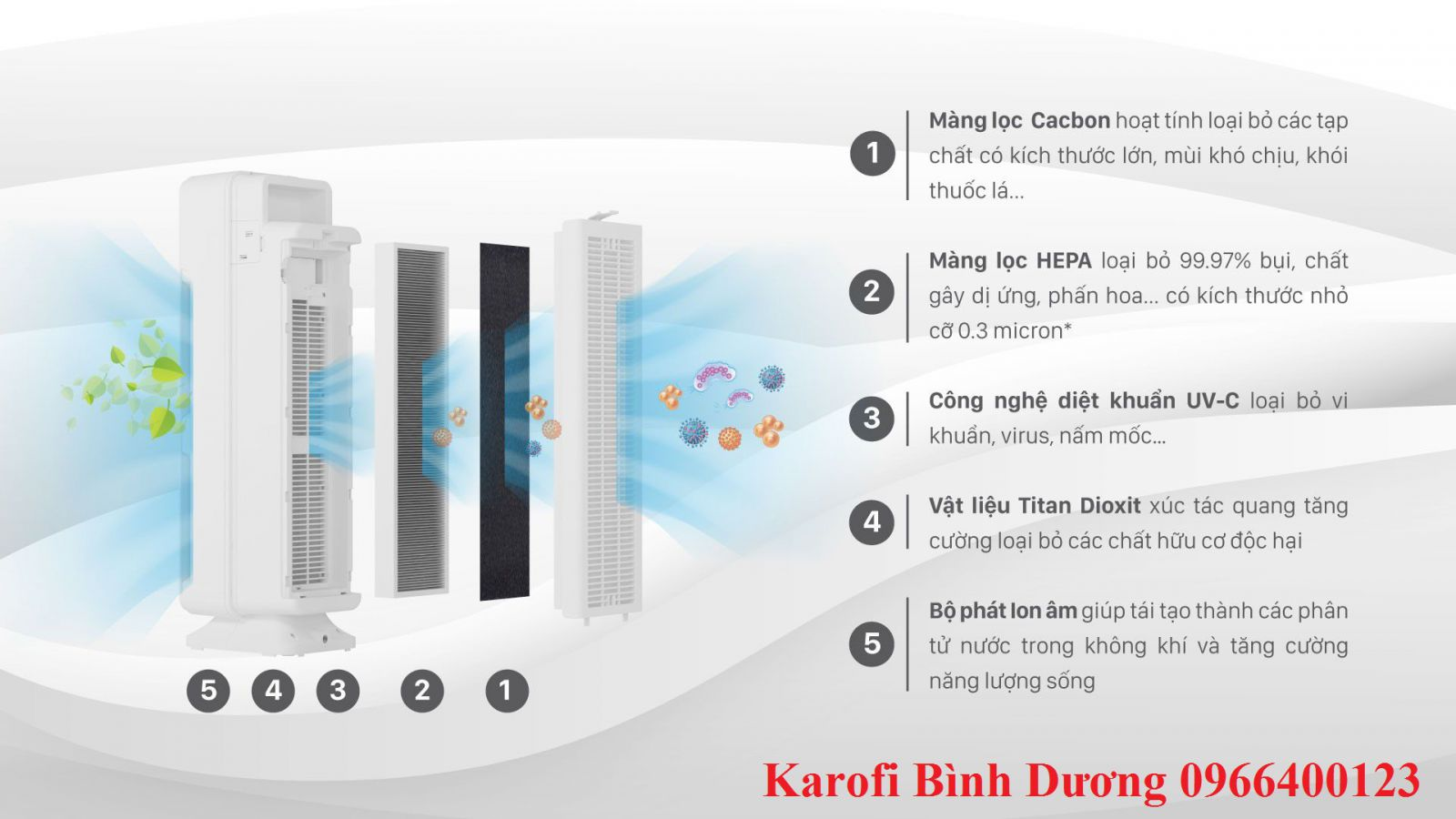 Máy lọc không khí Karofi 5 cấp lọc